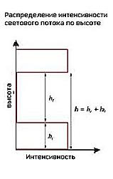 Распределение интенсивности светового потока по высоте