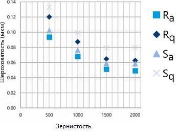 График зависимости параметров шероховатости от зернистости наждачной бумаги