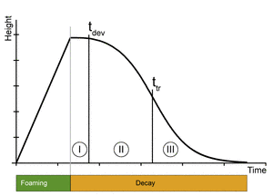 Диаграмма распада пены