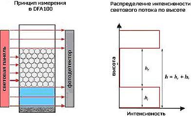 Принцип измерения пенообразования в DFA100