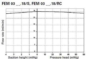 Диаграммы изменения производительности насосов при изменении давления