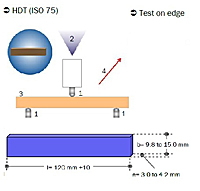 Анализатор теплостойкости при изгибе (HDT) и теплостойкости по Вика (VST)
