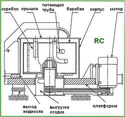 Устройство центрифуги на платформе