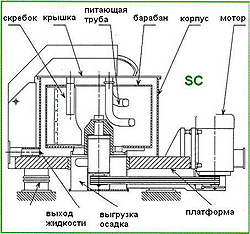 Устройство центрифуги на трех опорах