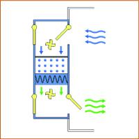 Автоматическая регенерация осушителя